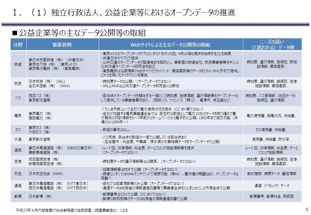 分野事業者例Webサイトによる主なデータ公開等の取組 ニーズの高い (と思われる)データ例 鉄道 東日本旅客鉄道(株)(JR東日本) 東京地下鉄(株)(東京メトロ) 東京急行電鉄(株)(東急電鉄) ・東京メトロがオープンデータアプリコンテストを行った他、4月以降も提供を継続することを発表 ・JR東日本がアプリで提供 ・公共交通のオープンデータの整備検討を目的とし、首都圏の鉄道会社、航空事業者等を中心に 公共交通オープンデータ研究会を設立 ・東急電鉄は沿線情報Webサイトのうちイベント、乗降客数等のデータをCSV,XML形式で提供し、 これらを用いたアイデアソンを実施 時刻表、運行情報、路線図、駅施 設情報、乗降客数、 航空 日本航空(株)(JAL) 全日本空輸(株)(ANA) ・時刻表データは公開。(オープンデータではない) ・JALとANAは公共交通オープンデータ研究会には参加 時刻表、運行情報、路線図、空港 施設情報、乗降客数、 バス 西武バス(株) 東京都交通局 ・自治体がオープンデータを開始する一環として時刻表、路線情報、運行情報等をオープンデータと して提供している事業者事例あり。(西鉄バス、つつじバス(鯖江)、草津市、埼玉県など) 時刻表、バス停情報(地図データ) 路線図、運行情報、 電気 東京電力(株) 関西電力(株) ・「でんき予報」という名称で電力使用状況を提供(CC-BY等ではない) ・各社が加盟する電気事業連合会では、自主的な取組として電力10社のデータを取り纏めて電 力関係の統計情報を6~7年前からホームページから電子的に公開。1963年まで遡及可能(沖 縄のみ1989年~) 電力使用量、発電状況、供給量、 ガス 東京ガス(株) 大阪ガス(株) ・取組の事例はなし。ガス使用量、供給量、 水道東京都水道局 ・バス同様、自治体の取組の一環で公開している自治体あり (名古屋市:料金表、千葉県:浄水場の水質結果データをオープンデータで公開) 使用量、供給量、貯水率、 道路 東日本高速道路(株)(NEXCO東日本) 首都高速道路(株) ・ルート図、渋滞情報、料金表、サービスエリア施設情報等を提供 (オープンデータではない) ルート図、渋滞情報、料金表、サービ スエリア施設情報、 空港 成田国際空港(株) 新関西国際空港(株) ・時刻表データや運行情報等は公開済。(オープンデータではない) 時刻表、運行情報、路線図、空港 施設情報、乗降客数、 放送日本放送協会(NHK) ・経営情報等はPDFで公開(オープンデータではない) ・映像コンテンツはNHKオンデマンドで視聴可能(有料)。著作権の問題もあり、オープンデータは 困難? 契約者数、視聴データ、番組情報 通信 東日本電信電話(株)(NTT東日本) 西日本電信電話(株)(NTT西日本) ・自社では経営情報等のみ公開(オープンデータではない) ・通信データは総務省の情報通信白書等で事業者全体をひとまとめにした市場全体で公開 通信(トラヒック)データ 郵便日本郵便(株) ・郵便番号はCSVで公開(CC-BYではない) ・郵便の取扱数等のデータは総務省の情報通信白書で公開 郵便番号、郵便料金、取扱数 5 ■公益企業等の主なデータ公開等の取組 平成27年4月内閣官房IT総合戦略室の独自調査(調査事業含む)による Ⅰ.(1)独立行政法人、公益企業等におけるオープンデータの推進