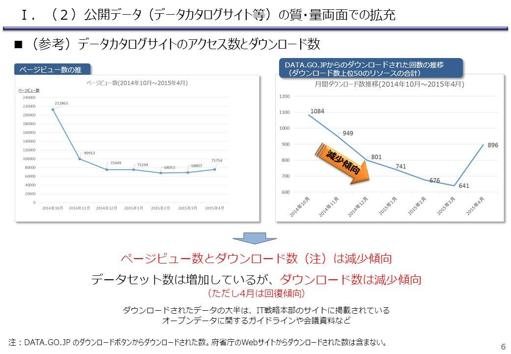 6 DATA.GO.JPからのダウンロードされた回数の推移 (ダウンロード数上位50のリソースの合計) DATA.GO.JPからのダウンロードされた回数の推移 (ダウンロード数上位50のリソースの合計) 減少傾向 ページビュー数とダウンロード数(注)は減少傾向 データセット数は増加しているが、ダウンロード数は減少傾向 (ただし4月は回復傾向) ダウンロードされたデータの大半は、IT戦略本部のサイトに掲載されている オープンデータに関するガイドラインや会議資料など ページビュー数の推 移 注:DATA.GO.JP のダウンロードボタンからダウンロードされた数。府省庁のWebサイトからダウンロードされた数は含まない。 Ⅰ.(2)公開データ(データカタログサイト等)の質・量両面での拡充 ■(参考)データカタログサイトのアクセス数とダウンロード数