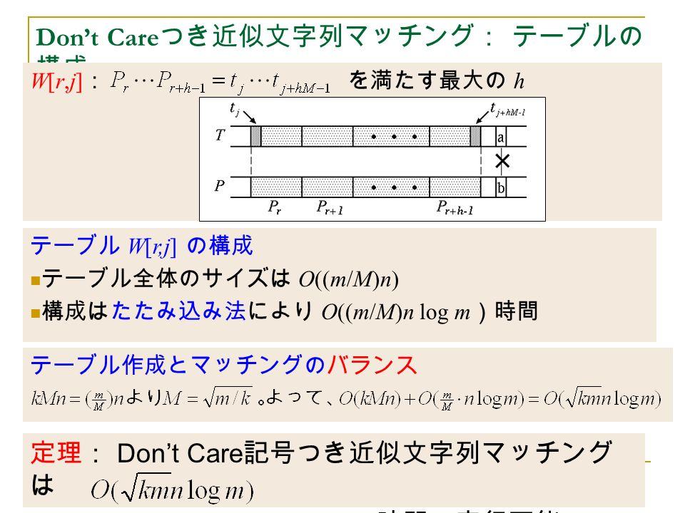 定理: Don't Care 記号つき近似文字列マッチング は 時間で実行可能 Don't Care つき近似文字列マッチング: テーブルの 構成 W[r,j] : を満たす最大の h テーブル W[r,j] の構成 テーブル全体のサイズは O((m/M)n) 構成はたたみ込み法により O((m/M)n log m )時間 テーブル作成とマッチングのバランス