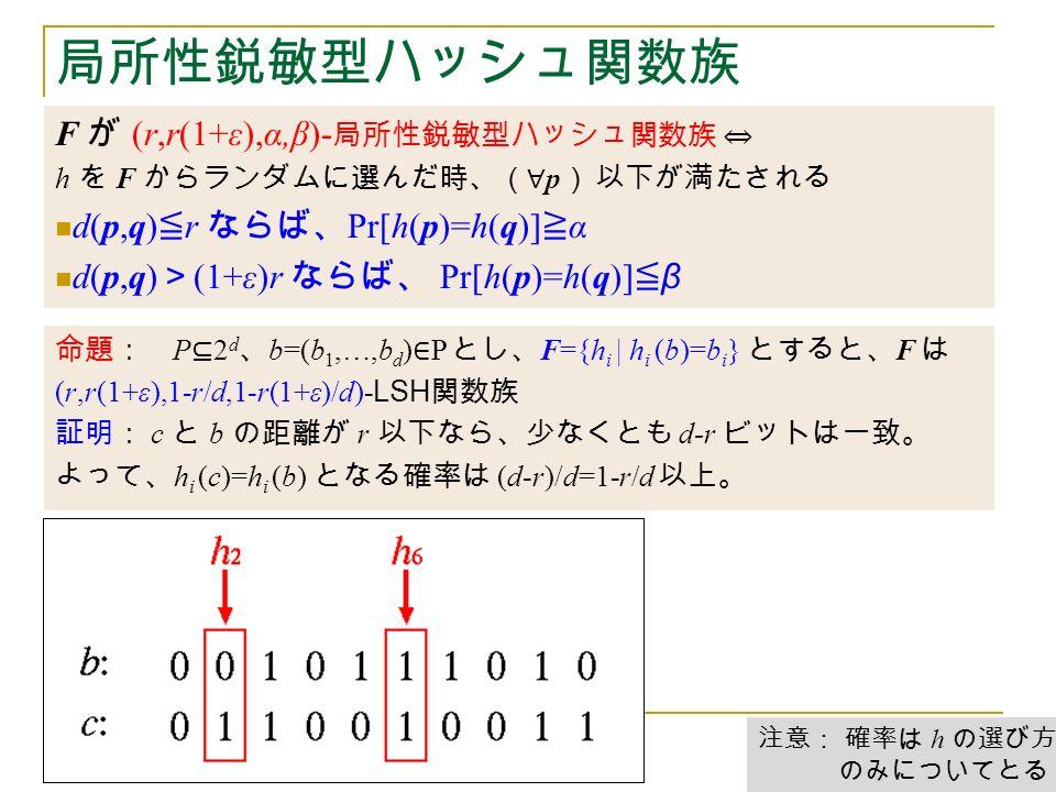 局所性鋭敏型ハッシュ関数族 F が (r,r(1+ε),α,β)- 局所性鋭敏型ハッシュ関数族 ⇔ h を F からランダムに選んだ時、(∀ p ) 以下が満たされる d(p,q) ≦ r ならば、 Pr[h(p)=h(q)] ≧ α d(p,q) > (1+ε)r ならば、 Pr[h(p)=h(q)] ≦ β 命題: P ⊆ 2 d 、 b=(b 1,…,b d ) ∈ P とし、 F={h i | h i (b)=b i } とすると、 F は (r,r(1+ε),1-r/d,1-r(1+ε)/d)- LSH 関数族 証明: c と b の距離が r 以下なら、少なくとも d-r ビットは一致。 よって、 h i (c)=h i (b) となる確率は (d-r)/d=1-r/d 以上。 注意: 確率は h の選び方 のみについてとる