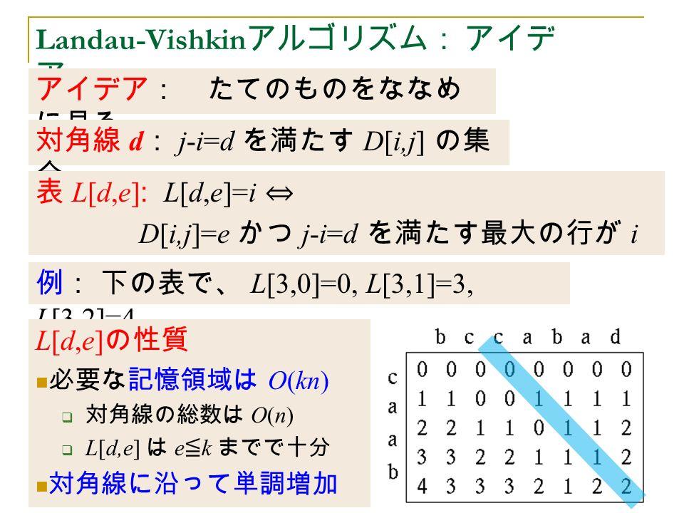 Landau-Vishkin アルゴリズム: アイデ ア アイデア: たてのものをななめ に見る 対角線 d : j-i=d を満たす D[i,j] の集 合 表 L[d,e] : L[d,e]=i ⇔ D[i,j]=e かつ j-i=d を満たす最大の行が i 例: 下の表で、 L[3,0]=0, L[3,1]=3, L[3,2]=4 L[d,e] の性質 必要な記憶領域は O(kn)  対角線の総数は O(n)  L[d,e] は e ≦ k までで十分 対角線に沿って単調増加