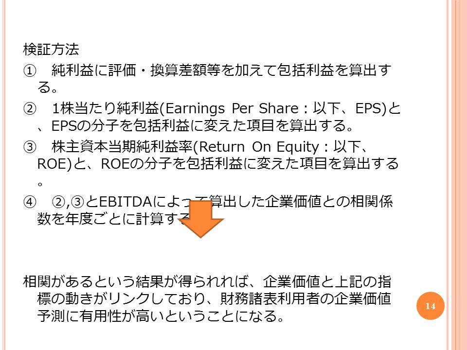 検証方法 ① 純利益に評価・換算差額等を加えて包括利益を算出す る。 ② 1 株当たり純利益 (Earnings Per Share :以下、 EPS) と 、 EPS の分子を包括利益に変えた項目を算出する。 ③ 株主資本当期純利益率 (Return On Equity :以下、 ROE) と、 ROE の分子を包括利益に変えた項目を算出する 。 ④ ②, ③と EBITDA によって算出した企業価値との相関係 数を年度ごとに計算する。 相関があるという結果が得られれば、企業価値と上記の指 標の動きがリンクしており、財務諸表利用者の企業価値 予測に有用性が高いということになる。 14