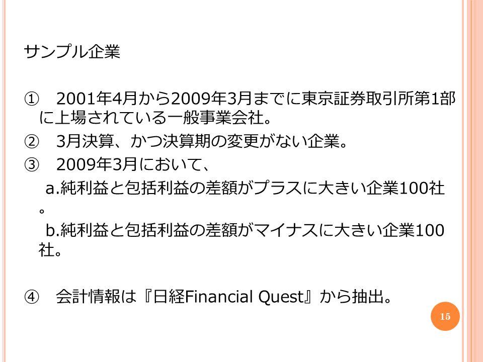 サンプル企業 ① 2001 年 4 月から 2009 年 3 月までに東京証券取引所第 1 部 に上場されている一般事業会社。 ② 3 月決算、かつ決算期の変更がない企業。 ③ 2009 年 3 月において、 a.