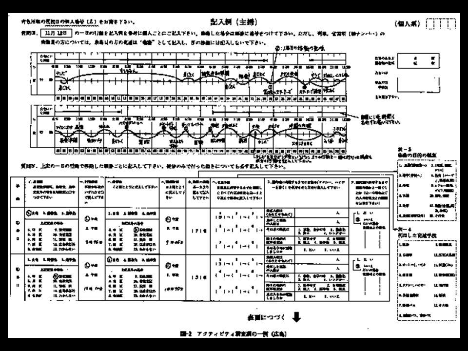 アクティビティ・ダイアリー調査