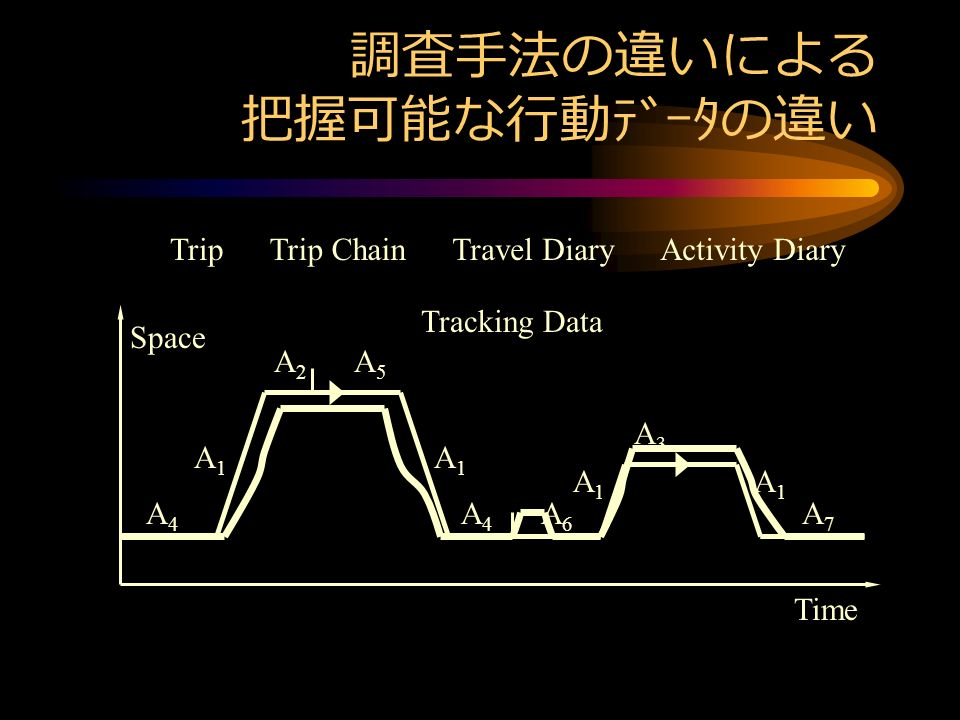 調査手法の違いによる 把握可能な行動データの違い Space TripTrip Chain A1A1 A2A2 A1A1 A1A1 A3A3 A1A1 Travel Diary A4A4 A6A6 A7A7 A4A4 A5A5 Activity Diary Time Tracking Data