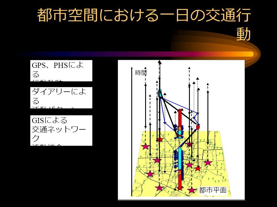 時間 都市平面 都市空間における一日の交通行 動 時間 GIS による 交通ネットワー ク 活動機会 GPS 、 PHS によ る 行動軌跡 都市平面 ダイアリーによ る 活動パターン