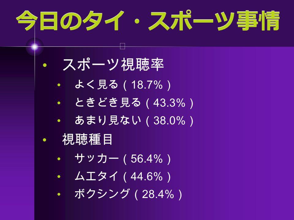 今日のタイ・スポーツ事情 スポーツ視聴率 よく見る( 18.7% ) ときどき見る( 43.3% ) あまり見ない( 38.0% ) 視聴種目 サッカー( 56.4% ) ムエタイ( 44.6% ) ボクシング( 28.4% )