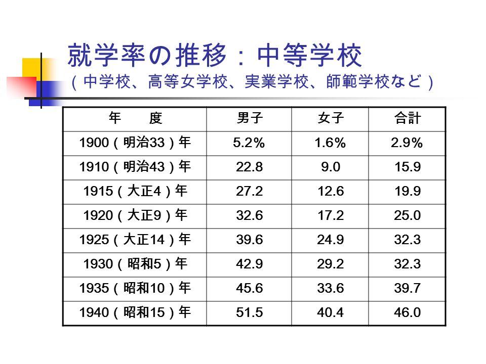 就学率の推移:中等学校 (中学校、高等女学校、実業学校、師範学校など) 年 度男子女子合計 1900 (明治 33 )年 5.2 % 1.6 % 2.9 % 1910 (明治 43 )年 22.89.015.9 1915 (大正 4 )年 27.212.619.9 1920 (大正 9 )年 32.617.225.0 1925 (大正 14 )年 39.624.932.3 1930 (昭和 5 )年 42.929.232.3 1935 (昭和 10 )年 45.633.639.7 1940 (昭和 15 )年 51.540.446.0