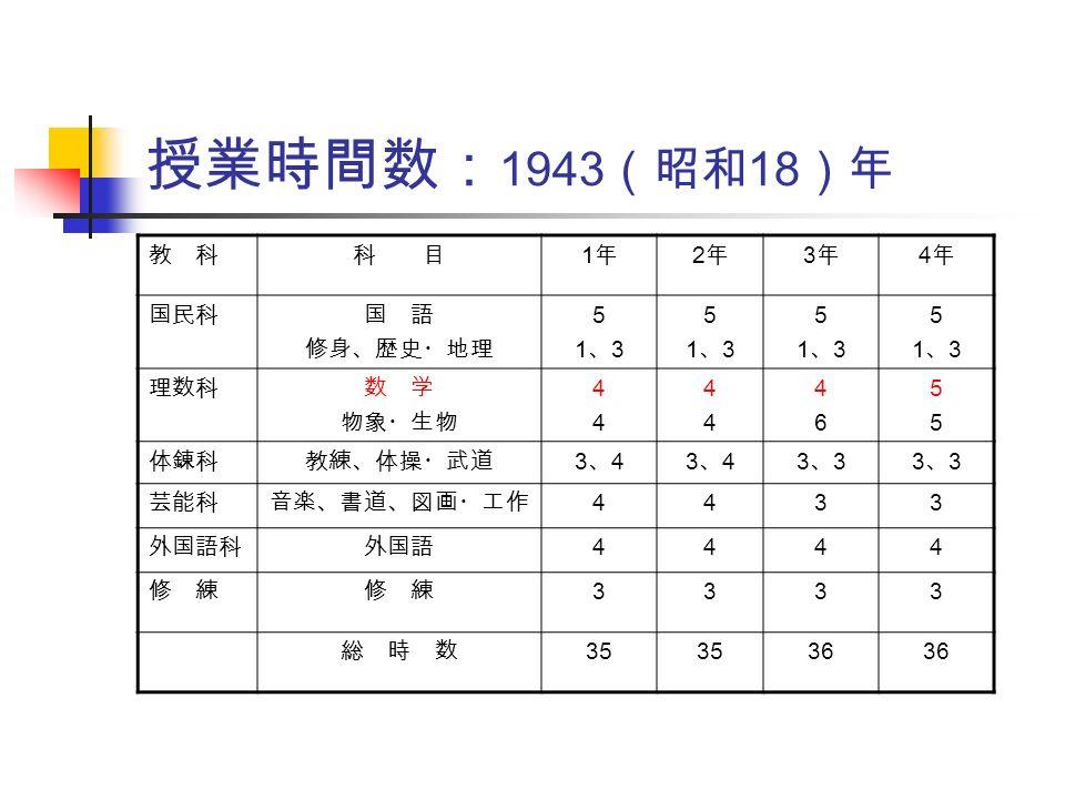 授業時間数: 1943 (昭和 18 )年 教 科科 目 1年1年 2年2年 3年3年 4年4年 国民科国 語 修身、歴史・地理 51、351、3 51、351、3 51、351、3 51、351、3 理数科数 学 物象・生物 4444 4444 4646 5555 体錬科教練、体操・武道 3、43、43、43、43、33、33、33、3 芸能科音楽、書道、図画・工作 4433 外国語科外国語 4444 修 練 3333 総 時 数 35 36