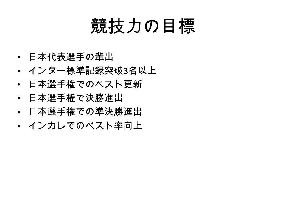 競技力の目標 日本代表選手の輩出 インター標準記録突破 3 名以上 日本選手権でのベスト更新 日本選手権で決勝進出 日本選手権での準決勝進出 インカレでのベスト率向上