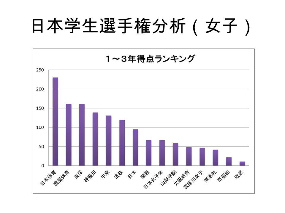 日本学生選手権分析(女子)