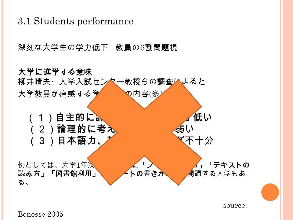 3.1 Students performance 深刻な大学生の学力低下 教員の 6 割問題視 大学に進学する意味 柳井晴夫・大学入試センター教授らの調査によると 大学教員が痛感する学力低下の内容 ( 多い順 ) (1)自主的に課題に取り組む意欲が低い (2)論理的に考え表現する力が弱い (3)日本語力、基礎科目の理解が不十分 例としては、大学 1 年次の基礎講座に「ノートのとり方」「テキストの 読み方」「図書館利用」「レポートの書きかた」を開講する大学もあ る。 source: Benesse 2005