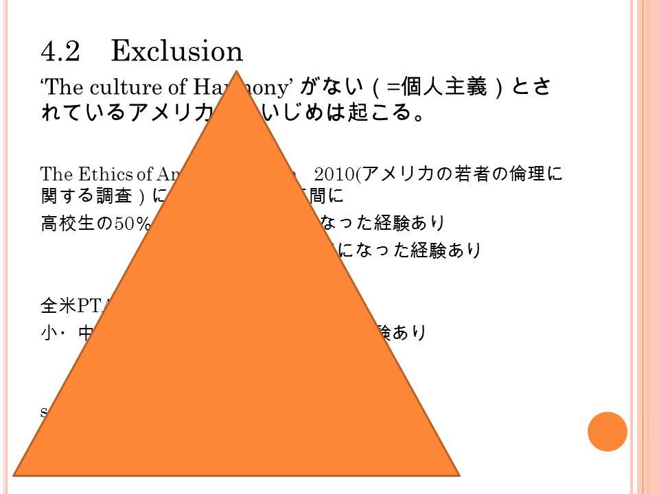 4.2 Exclusion 'The culture of Harmony' がない( = 個人主義)とさ れているアメリカでもいじめは起こる。 The Ethics of American Youth 2010( アメリカの若者の倫理に 関する調査)によると、過去 1 年間に 高校生の 50 % いじめの加害者になった経験あり 47 % いじめの被害者になった経験あり 全米 PTA の調査では 小・中・高校生の 77 % いじめられた経験あり source: Gakken 2011
