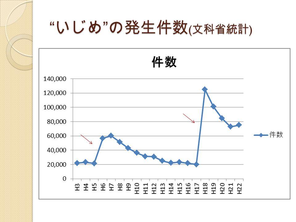 いじめ の発生件数 ( 文科省統計 )
