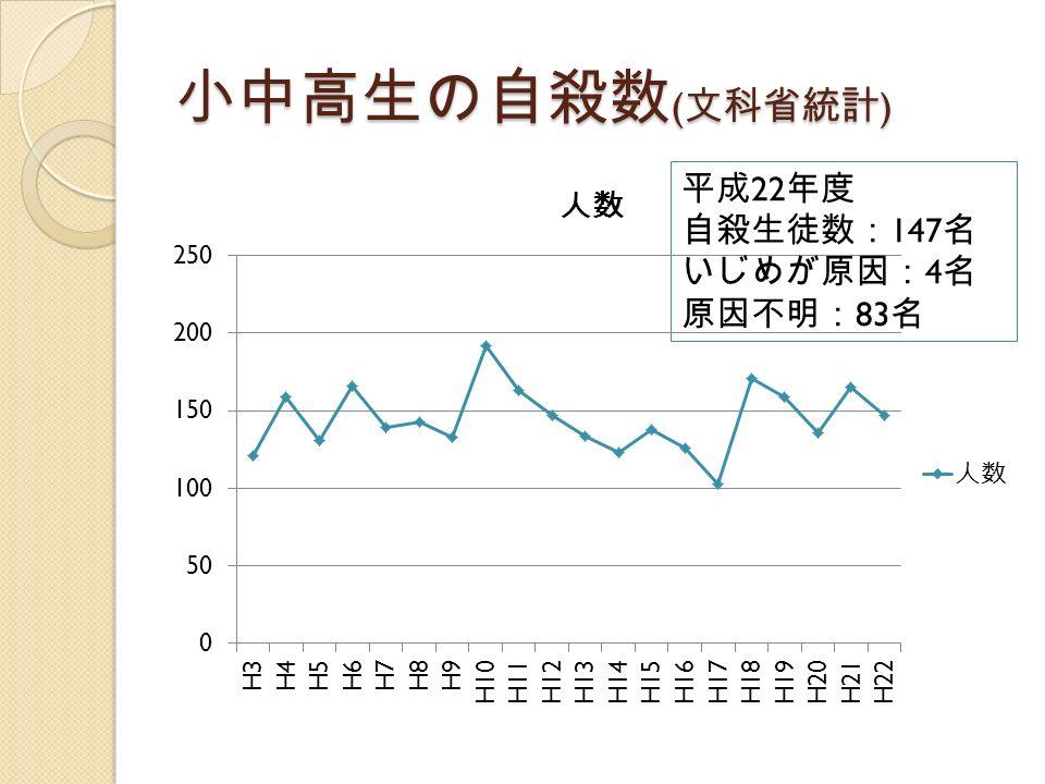 小中高生の自殺数 ( 文科省統計 ) 平成 22 年度 自殺生徒数: 147 名 いじめが原因: 4 名 原因不明: 83 名