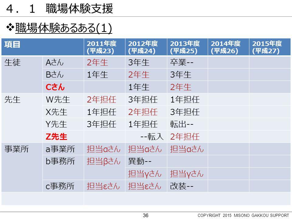 36 4.1 職場体験支援  職場体験あるある(1) 項目 2011年度 (平成23) 2012年度 (平成24) 2013年度 (平成25) 2014年度 (平成26) 2015年度 (平成27) 生徒Aさん2年生3年生卒業-- Bさん1年生2年生3年生 Cさん1年生2年生 先生W先生2年担任3年担任1年担任 X先生1年担任2年担任3年担任 Y先生3年担任1年担任転出-- Z先生--転入2年担任 事業所a事業所担当αさん b事務所担当βさん異動-- 担当γさん c事務所担当εさん 改装-- COPYRIGHT 2015 MISONO GAKKOU SUPPORT 36
