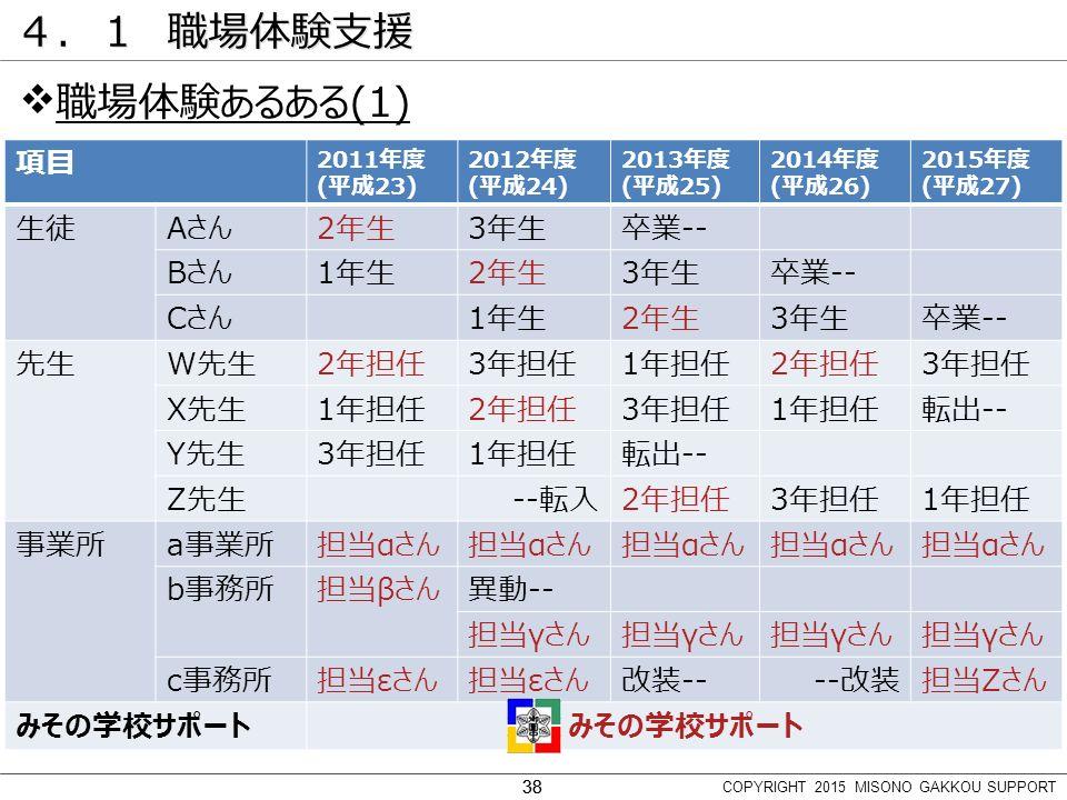 38 4.1 職場体験支援  職場体験あるある(1) 項目 2011年度 (平成23) 2012年度 (平成24) 2013年度 (平成25) 2014年度 (平成26) 2015年度 (平成27) 生徒Aさん2年生3年生卒業-- Bさん1年生2年生3年生卒業-- Cさん1年生2年生3年生卒業-- 先生W先生2年担任3年担任1年担任2年担任3年担任 X先生1年担任2年担任3年担任1年担任転出-- Y先生3年担任1年担任転出-- Z先生--転入2年担任3年担任1年担任 事業所a事業所担当αさん b事務所担当βさん異動-- 担当γさん c事務所担当εさん 改装----改装担当Ζさん みその学校サポート COPYRIGHT 2015 MISONO GAKKOU SUPPORT 38