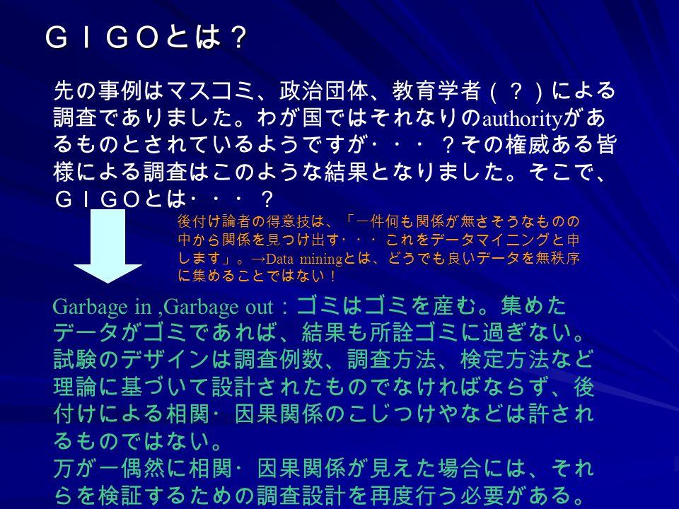 Garbage in,Garbage out :ゴミはゴミを産む。集めた データがゴミであれば、結果も所詮ゴミに過ぎない。 試験のデザインは調査例数、調査方法、検定方法など 理論に基づいて設計されたものでなければならず、後 付けによる相関・因果関係のこじつけやなどは許され るものではない。 万が一偶然に相関・因果関係が見えた場合には、それ らを検証するための調査設計を再度行う必要がある。 GIGOとは? 先の事例はマスコミ、政治団体、教育学者(?)による 調査でありました。わが国ではそれなりの authority があ るものとされているようですが・・・?その権威ある皆 様による調査はこのような結果となりました。そこで、 GIGOとは・・・? 後付け論者の得意技は、「一件何も関係が無さそうなものの 中から関係を見つけ出す・・・これをデータマイニングと申 します」。 →Data mining とは、どうでも良いデータを無秩序 に集めることではない!