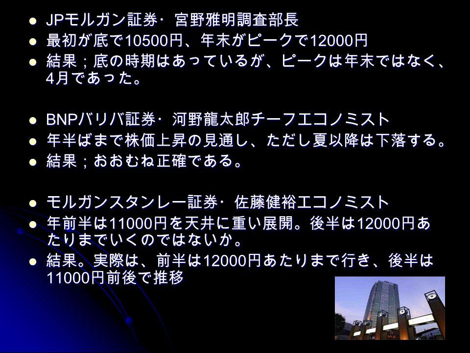 JP モルガン証券・宮野雅明調査部長 JP モルガン証券・宮野雅明調査部長 最初が底で 10500 円、年末がピークで 12000 円 最初が底で 10500 円、年末がピークで 12000 円 結果;底の時期はあっているが、ピークは年末ではなく、 4 月であった。 結果;底の時期はあっているが、ピークは年末ではなく、 4 月であった。 BNP バリバ証券・河野龍太郎チーフエコノミスト BNP バリバ証券・河野龍太郎チーフエコノミスト 年半ばまで株価上昇の見通し、ただし夏以降は下落する。 年半ばまで株価上昇の見通し、ただし夏以降は下落する。 結果;おおむね正確である。 結果;おおむね正確である。 モルガンスタンレー証券・佐藤健裕エコノミスト モルガンスタンレー証券・佐藤健裕エコノミスト 年前半は 11000 円を天井に重い展開。後半は 12000 円あ たりまでいくのではないか。 年前半は 11000 円を天井に重い展開。後半は 12000 円あ たりまでいくのではないか。 結果。実際は、前半は 12000 円あたりまで行き、後半は 11000 円前後で推移 結果。実際は、前半は 12000 円あたりまで行き、後半は 11000 円前後で推移
