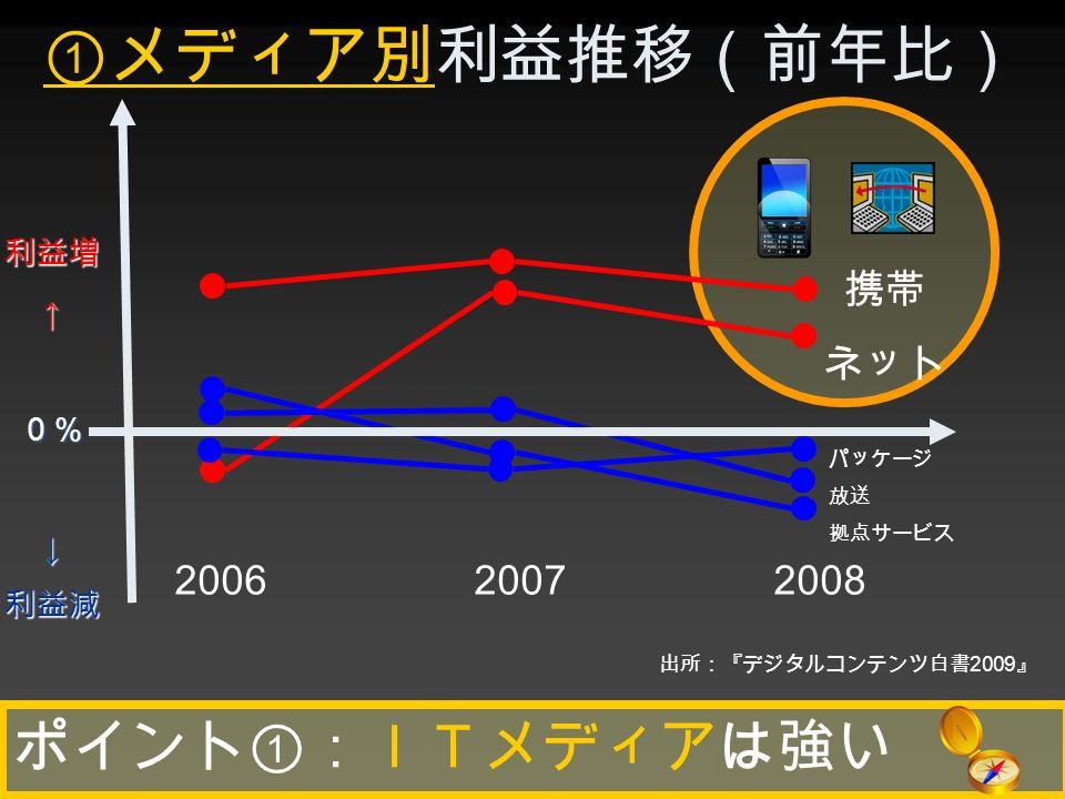 携帯 ネット ①メディア別利益推移(前年比) ポイント①:ITメディアは強い 2006 2007 2008 利益増↑0%↓利益減 出所:『デジタルコンテンツ白書 2009 』 パッケージ 放送 拠点サービス