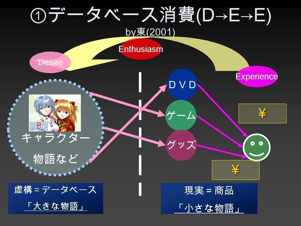 ①データベース消費 (D→E→E) by 東 (2001) Desire Experience Enthusiasm DVD ゲーム グッズ キャラクター 物語など 虚構=データベース 「大きな物語」 現実=商品 「小さな物語」 ¥ ¥
