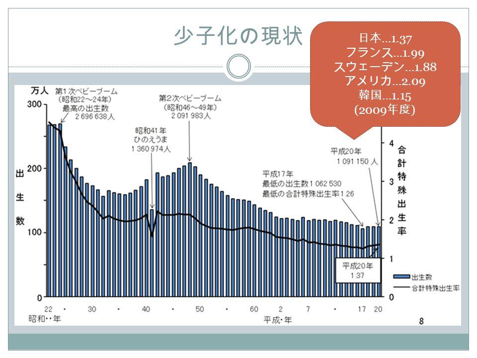 少子化の現状 日本 …1.37 フランス …1.99 スウェーデン …1.88 アメリカ …2.09 韓国 …1.15 (2009 年度 )