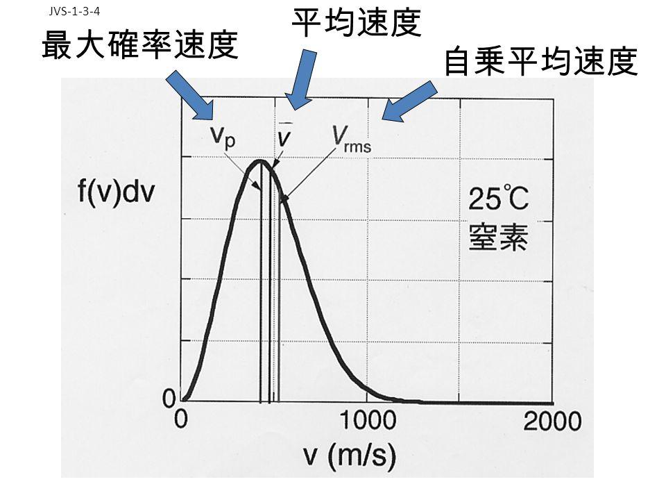 JVS-1-3-4 最大確率速度 平均速度 自乗平均速度