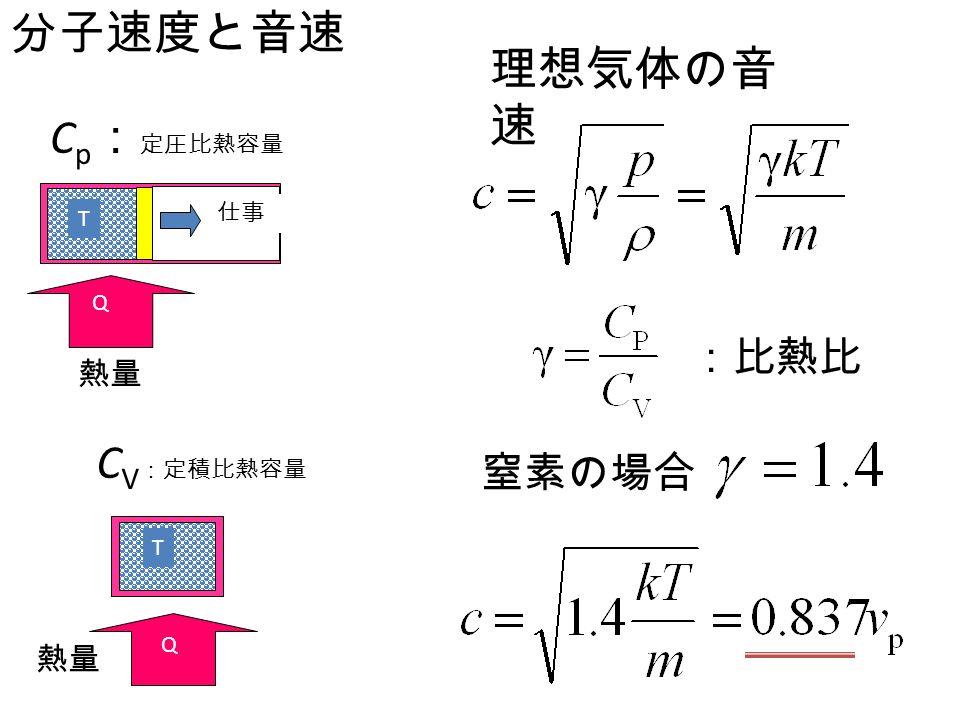 JVS-1-3-7 分子速度と音速 理想気体の音 速 窒素の場合 :比熱比 熱量 C p : 定圧比熱容量 T Q 熱量 C V :定積比熱容量 T Q 仕事