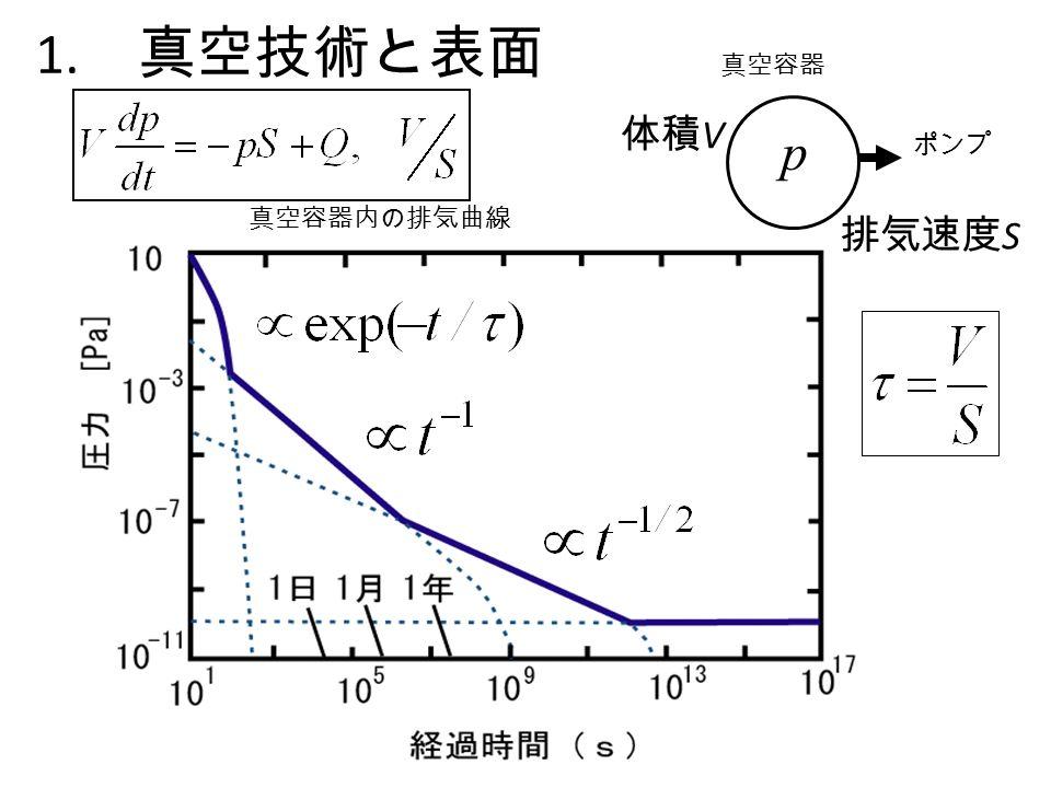 1. 真空技術と表面 真空容器内の排気曲線 ポンプ 真空容器 p 体積 V 排気速度 S