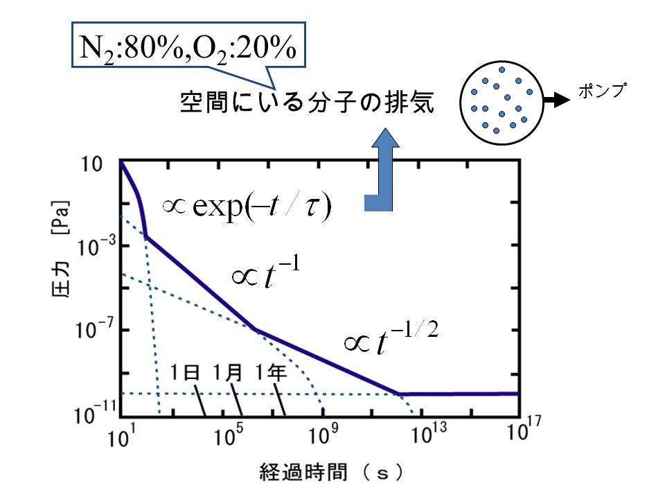 ポンプ 空間にいる分子の排気 N 2 :80%,O 2 :20%