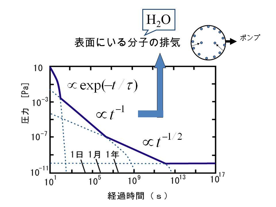 ポンプ 表面にいる分子の排気 H2OH2O