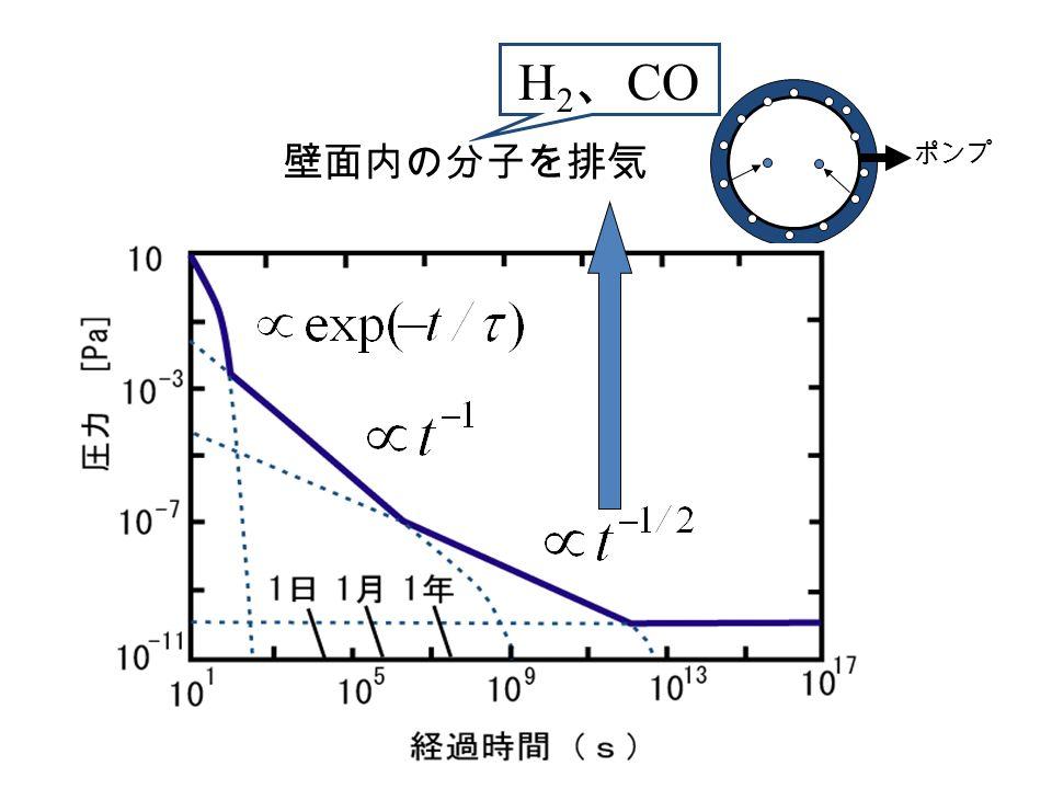 ポンプ 壁面内の分子を排気 H 2 、 CO