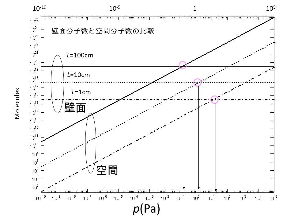 p(Pa) Molecules 10 -10 10 -5 110 5 L=100cm L=10cm L=1cm 壁面分子数と空間分子数の比較 空間 壁面