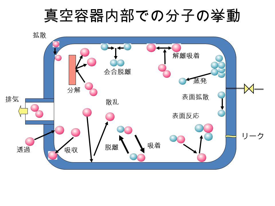 真空容器内部での分子の挙動 排気 リーク 吸着 脱離 解離吸着 会合脱離 表面反応 吸収 分解 表面拡散 散乱 透過 蒸発 拡散