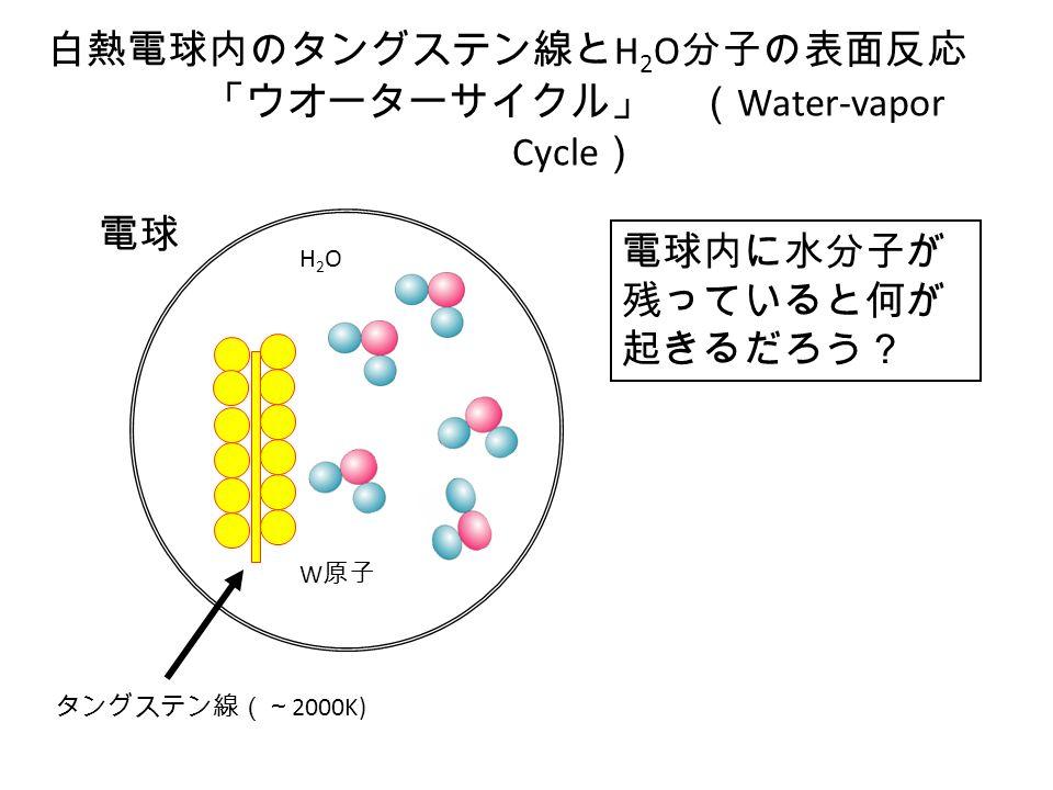 「ウオーターサイクル」 ( Water-vapor Cycle ) 白熱電球内のタングステン線と H 2 O 分子の表面反応 タングステン線(~ 2000K) 電球 H2OH2O W 原子 電球内に水分子が 残っていると何が 起きるだろう?
