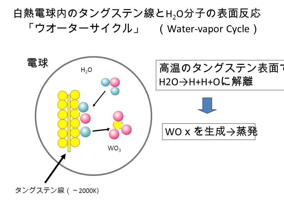「ウオーターサイクル」 ( Water-vapor Cycle ) 白熱電球内のタングステン線と H 2 O 分子の表面反応 タングステン線(~ 2000K) 電球 H2OH2O WO 3 高温のタングステン表面で H2O→H+H+O に解離 WO xを生成 → 蒸発