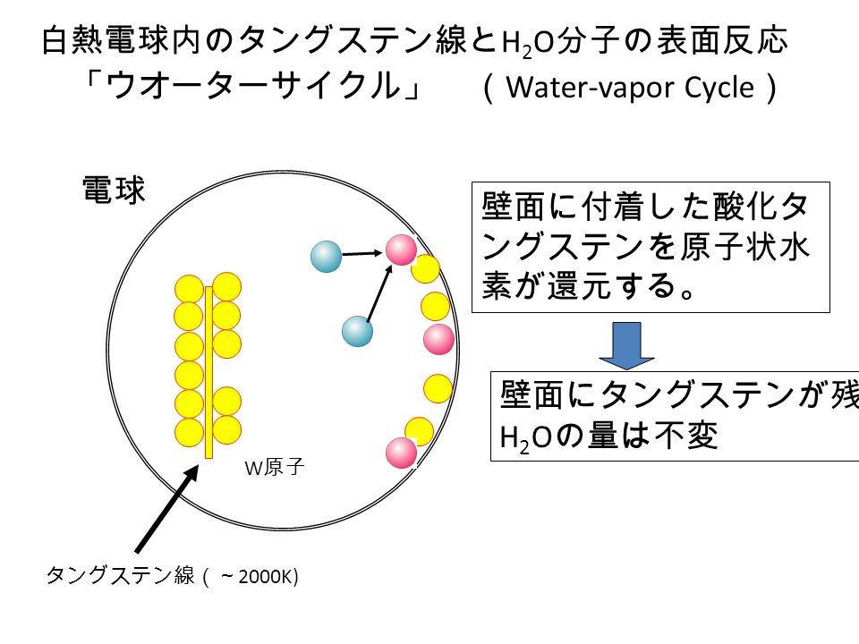 「ウオーターサイクル」 ( Water-vapor Cycle ) 白熱電球内のタングステン線と H 2 O 分子の表面反応 タングステン線(~ 2000K) 電球 W 原子 壁面に付着した酸化タ ングステンを原子状水 素が還元する。 壁面にタングステンが残留 H 2 O の量は不変
