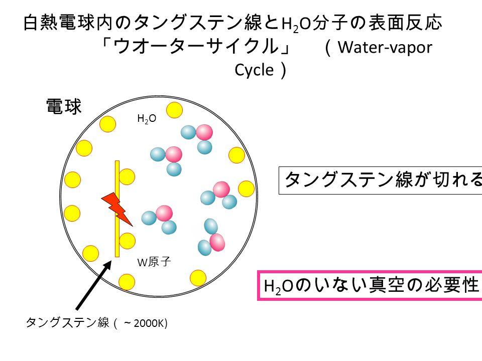 「ウオーターサイクル」 ( Water-vapor Cycle ) 白熱電球内のタングステン線と H 2 O 分子の表面反応 タングステン線(~ 2000K) 電球 H2OH2O W 原子 タングステン線が切れる。 H 2 O のいない真空の必要性