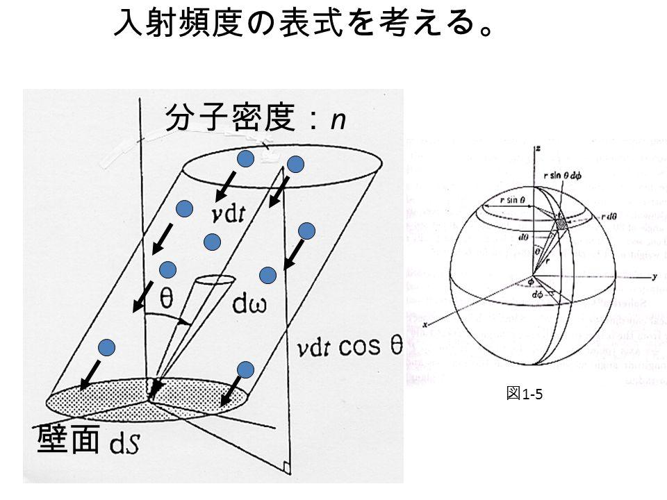JVS-1-5-1 入射頻度の表式を考える。 壁面 分子密度: n 図 1-5