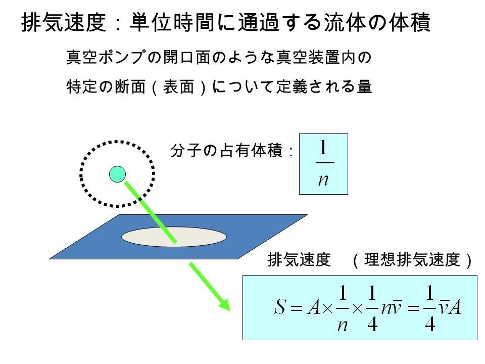 VSJ_3_15 排気速度:単位時間に通過する流体の体積 真空ポンプの開口面のような真空装置内の 特定の断面(表面)について定義される量 分子の占有体積: 排気速度 (理想排気速度)