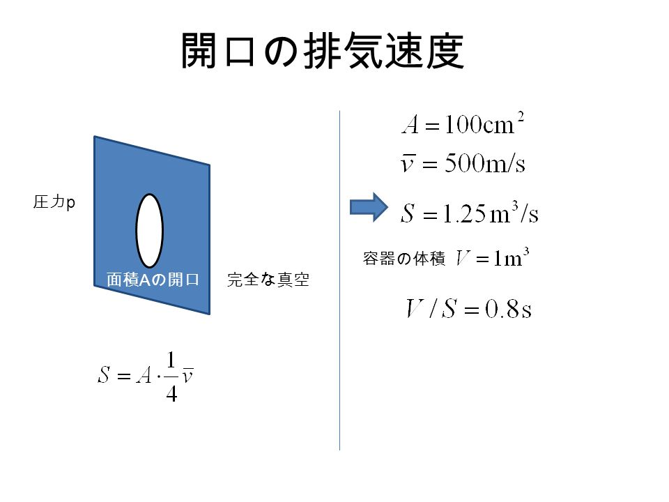 開口の排気速度 完全な真空面積 A の開口 圧力 p 容器の体積