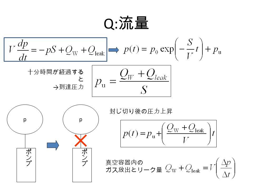 Q: 流量 十分時間が経過する と → 到達圧力 pp 真空容器内の ガス放出とリーク量 封じ切り後の圧力上昇