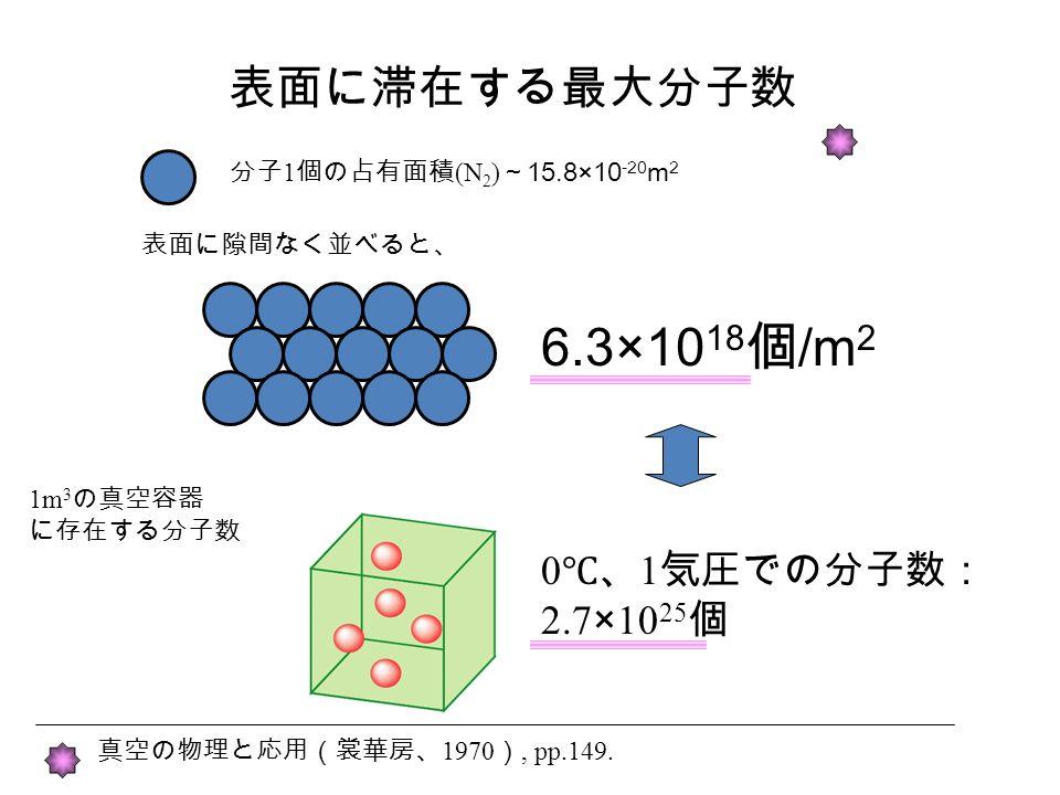 表面に滞在する最大分子数 分子 1 個の占有面積 (N 2 ) ~ 15.8×10 -20 m 2 表面に隙間なく並べると、 6.3×10 18 個 /m 2 真空の物理と応用(裳華房、 1970 ), pp.149.