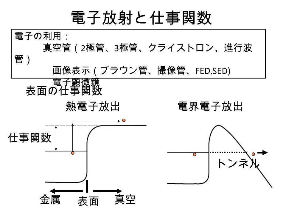 電子放射と仕事関数 電子の利用: 真空管( 2 極管、 3 極管、クライストロン、進行波 管) 画像表示(ブラウン管、撮像管、 FED,SED) 電子顕微鏡 表面の仕事関数 仕事関数 表面 金属真空 熱電子放出電界電子放出 トンネル