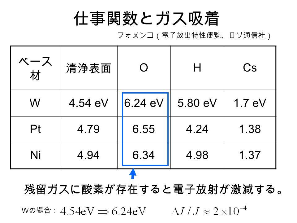 仕事関数とガス吸着 ベース 材 清浄表面 OHCs W4.54 eV6.24 eV5.80 eV1.7 eV Pt4.796.554.241.38 Ni4.946.344.981.37 フォメンコ(電子放出特性便覧、日ソ通信社) 残留ガスに酸素が存在すると電子放射が激減する。 W の場合: