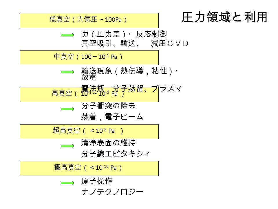 圧力領域と利用 低真空(大気圧~ 100Pa ) 中真空( 100 ~ 10 -1 Pa ) 高真空( 10 -1 ~ 10 -5 Pa ) 超高真空( < 10 -5 Pa ) 極高真空(< 10 -10 Pa ) 力(圧力差)・反応制御 真空吸引、輸送、 減圧CVD 輸送現象(熱伝導,粘性)・ 放電 魔法瓶,分子蒸留、プラズマ 分子衝突の除去 蒸着,電子ビーム 清浄表面の維持 分子線エピタキシィ 原子操作 ナノテクノロジー