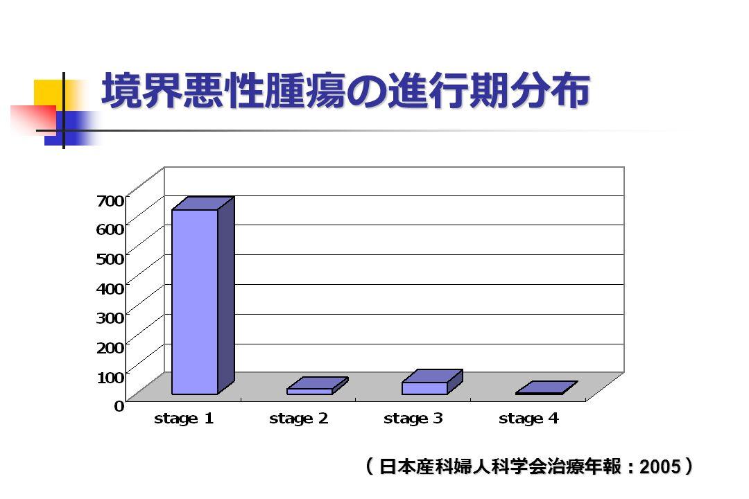境界悪性腫瘍の進行期分布 ( 日本産科婦人科学会治療年報: 2005 )