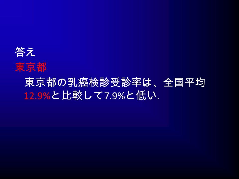 答え 東京都 東京都の乳癌検診受診率は、全国平均 12.9% と比較して 7.9% と低い.