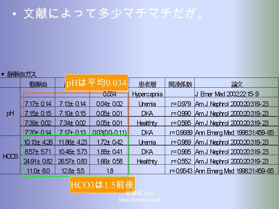 文献によって多少マチマチだが。 pH は平均 0.034 HCO3 は 1.5 前後 研修医.com http://kensyui.com