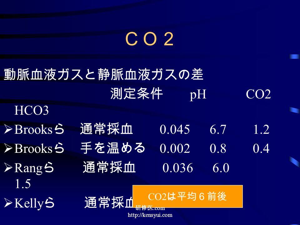 CO2 動脈血液ガスと静脈血液ガスの差 測定条件 pH CO2 HCO3  Brooks ら 通常採血 0.045 6.7 1.2  Brooks ら 手を温める 0.002 0.8 0.4  Rang ら 通常採血 0.036 6.0 1.5  Kelly ら 通常採血 0.034 5.8 CO2 は平均6前後 研修医.com http://kensyui.com
